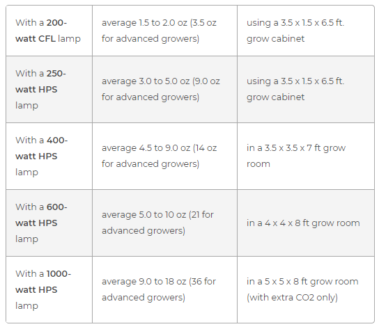 yields given for different lights