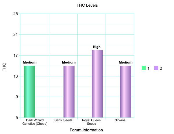 thc levels by forum