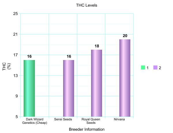 thc levels by breeder