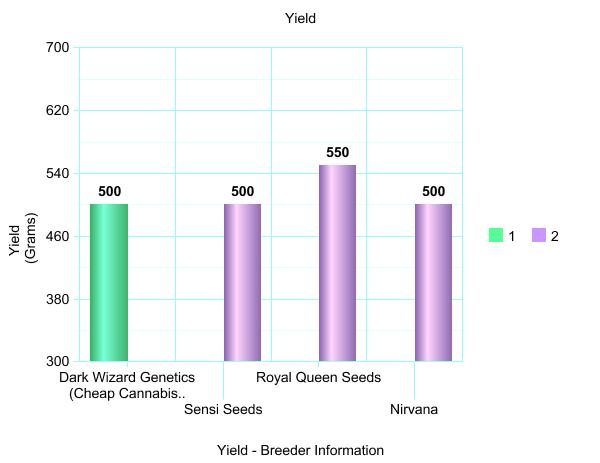 yields compared by breeder