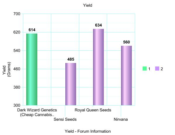 yields compared by forums